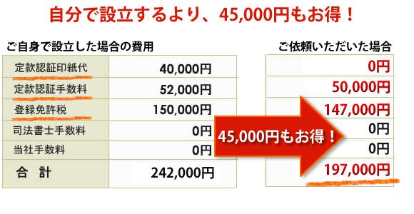東京会社設立費用